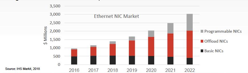 Silicom - Tecnología FPGA Smart NICs