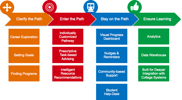 Guided Pathways 4 Pillars Workflow