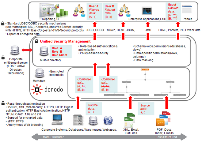 denodo_platform_security_architecture.png