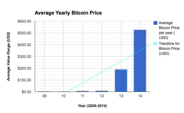 Data source: https://blockchain.info/charts/market-price