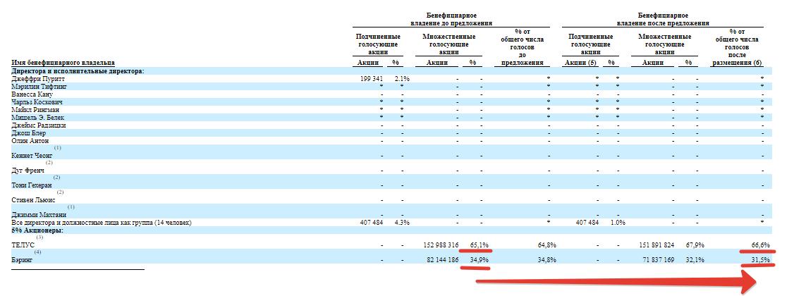 3 факта перед IPO TELUS International ( IPO TIXT )