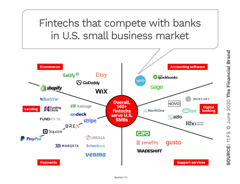 Fintechs that compete with banks in U.S. small business market
