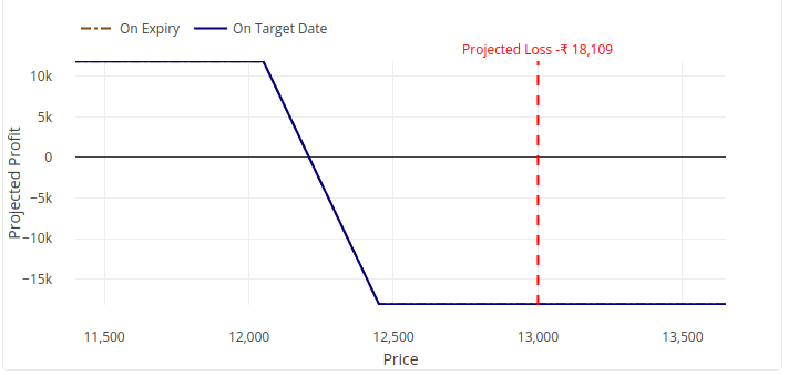 Selling options with managed risk at expiry