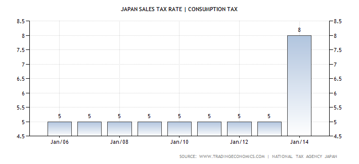 Japan Sales Tax Rate | Consumption Tax