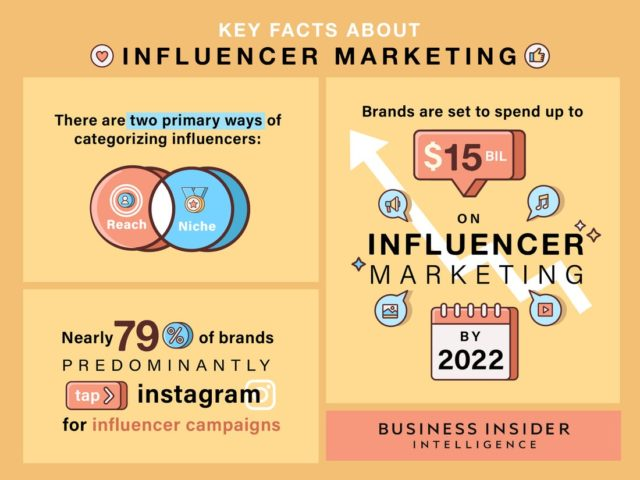 It's the trend of influencer marketing