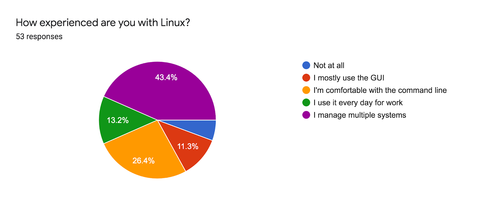 Forms response chart. Question title: How experienced are you with Linux?. Number of responses: 53 responses.