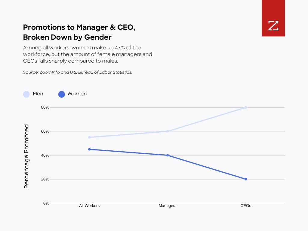 Graph Among all workers, women make up 47% of the workforce, but the amount of female managers and CEOs falls sharply compared to males. (Source: ZoomInfo and U.S. Bureau of Labor Statistics)