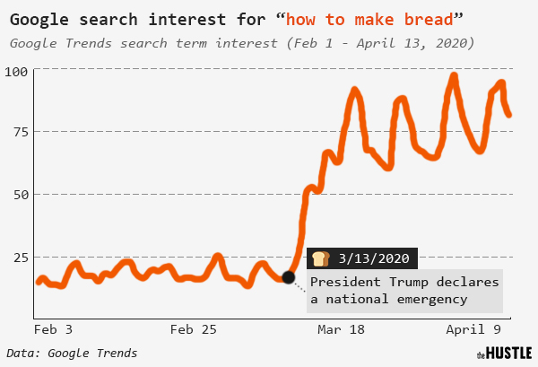 "Graph showing the Google search interest for ""how to make bread"" from February 1 to April 13 2020"