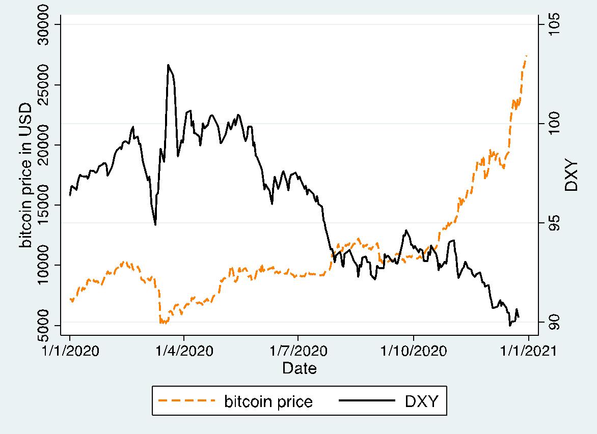 Curs Bitcoin Dolar american