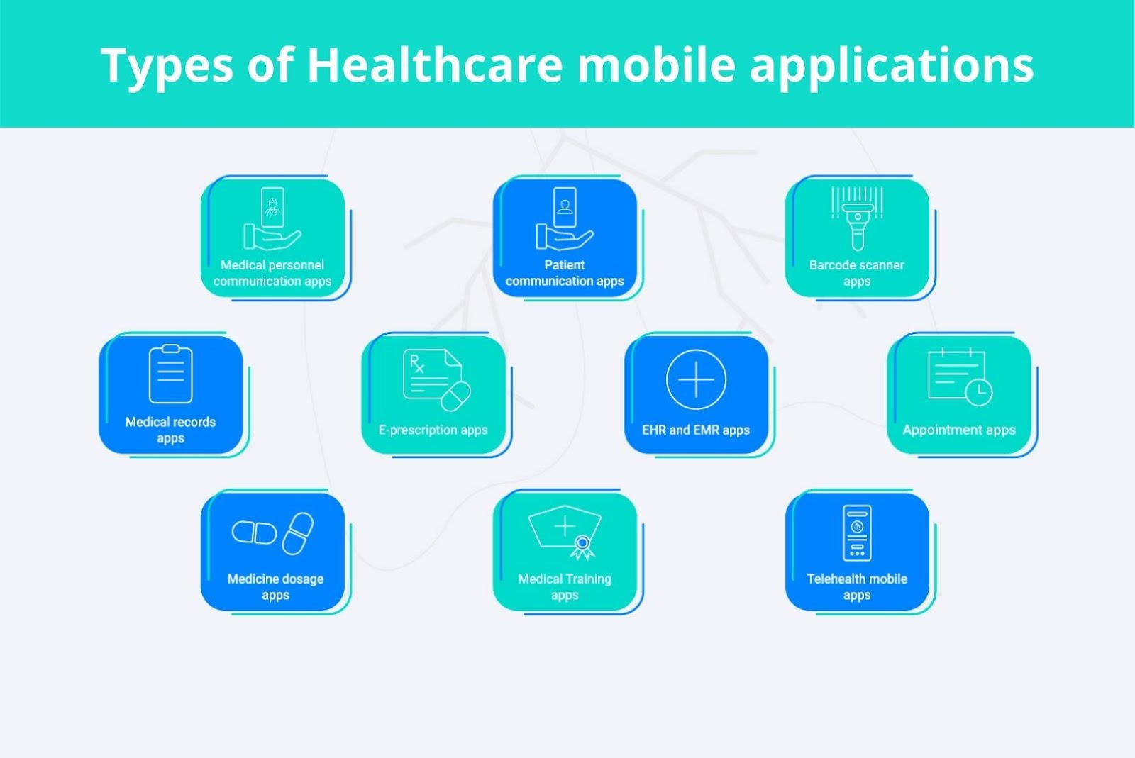 Types of Healthcare mobile applications