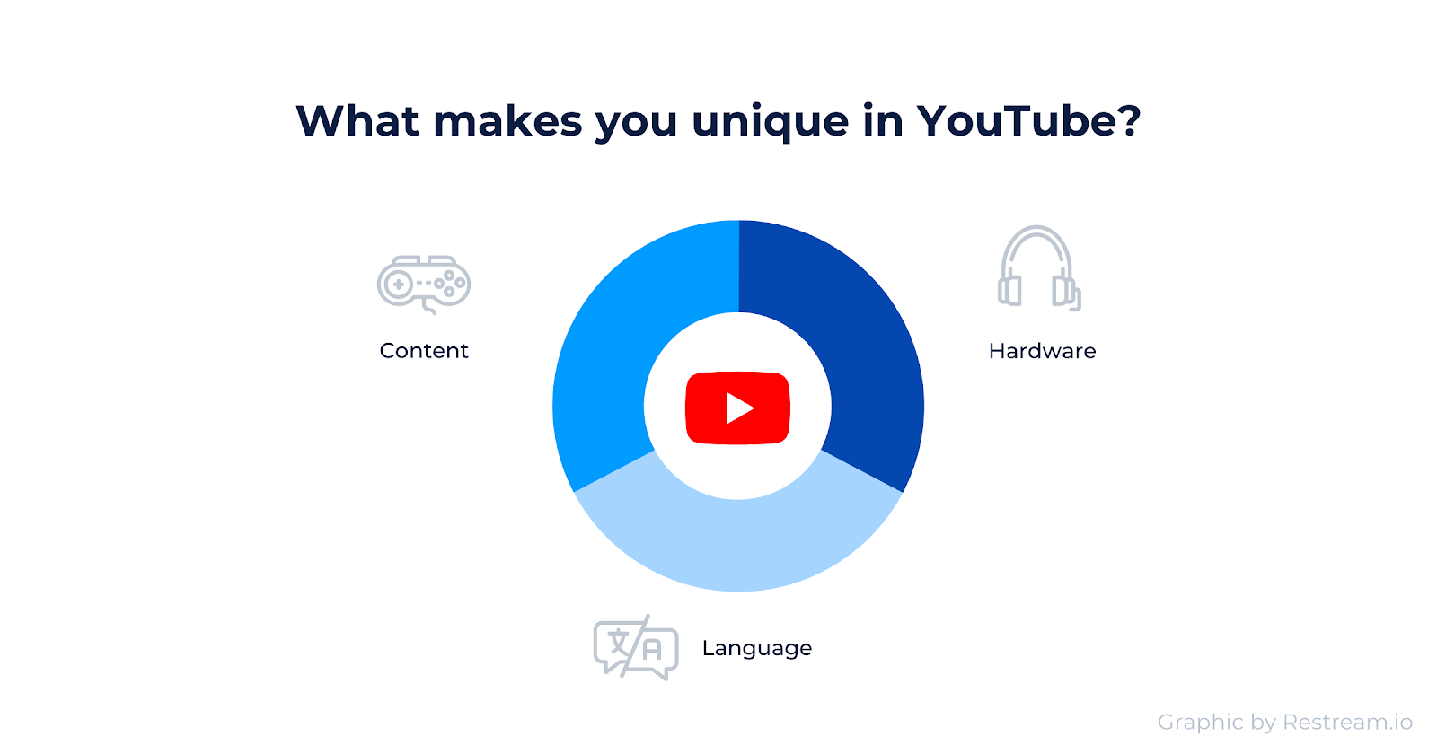 Content, Hardware, and Language make you unique in Youtube