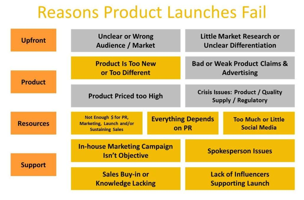 Why do product launches fail?