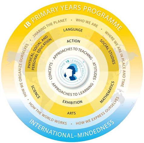 Primary_Years_Programme_Model.jpg