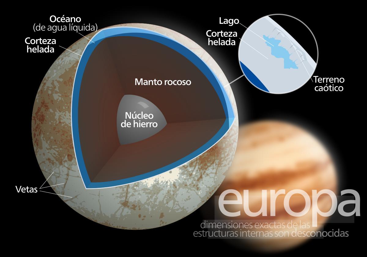 Representación del interior de Europa, una de las lunas de Júpiter