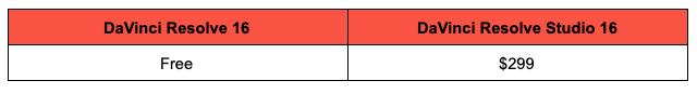 DaVinci Resolve price breakdown image