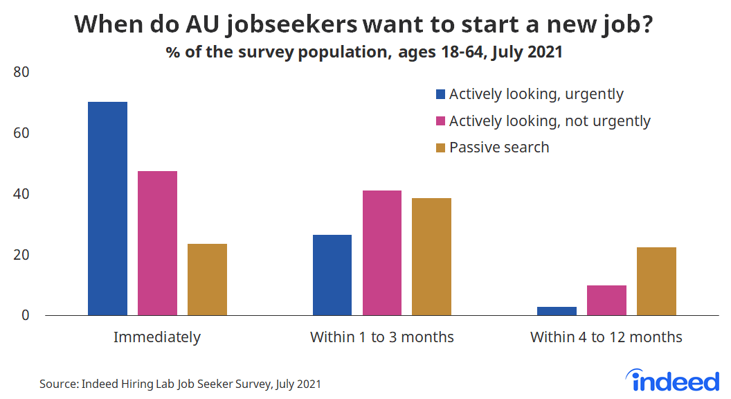 "Bar chart titled ""When do AU jobseekers want to start a new job?"""