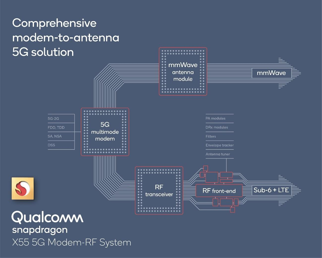 Qualcomm says it's going to pump out the 5G chipsets | TelecomTV
