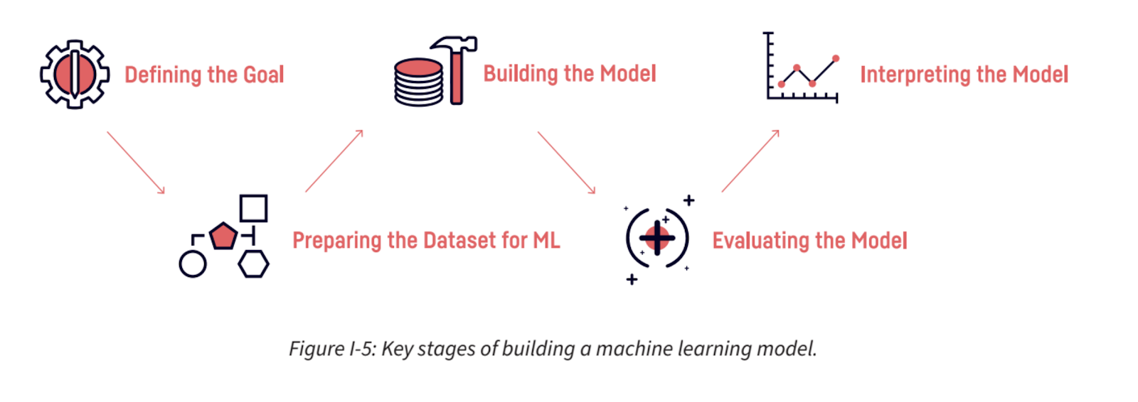 five key stage of building a machine learning model