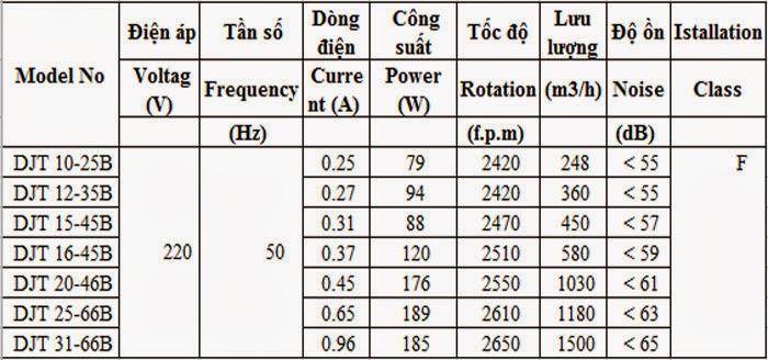 Quạt hút nối ống âm trần Nedfon DJT 10-25B
