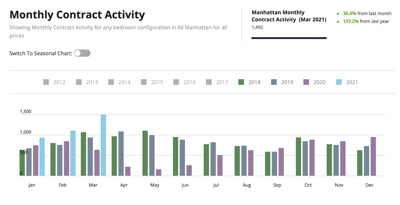 Стоимость жилья в нью йорке 2017 население дубай 2017