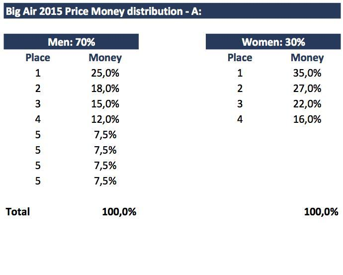 Big Air Price Money 2015.jpg