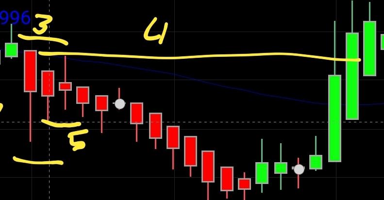 Haeikin Ashi Candle Trading-Strategie - Trendbetter.de - Aktien & Börse