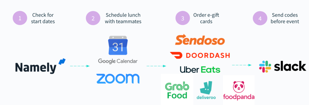 A workflow automation that organizes lunches among new teammates.