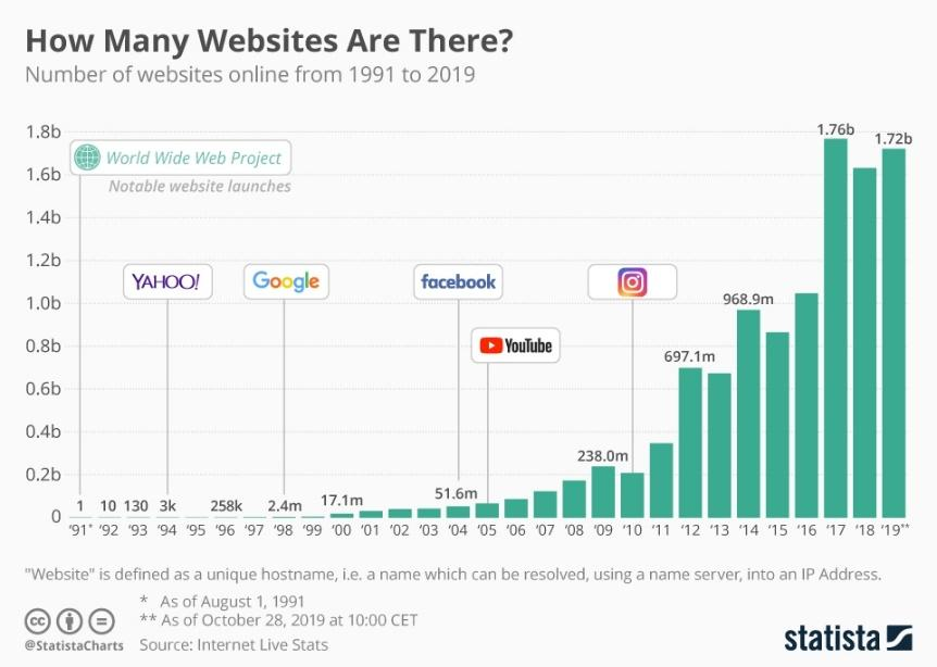 Infographic: How Many Websites Are There?