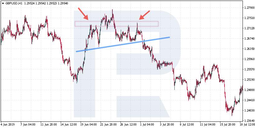 Kontrolní seznam tradera (Checklist) - je pravé rameno nižší než levé?