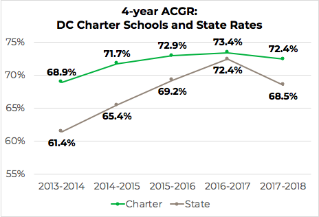 Charter Sector Graduation Rate Continues to Exceed State