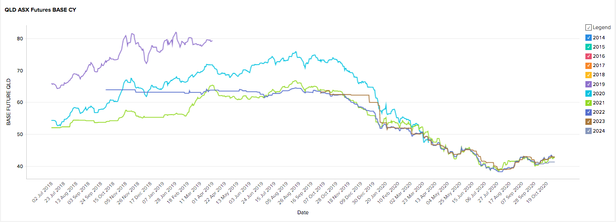 QLD Energy Futures Market Prices - October 2020