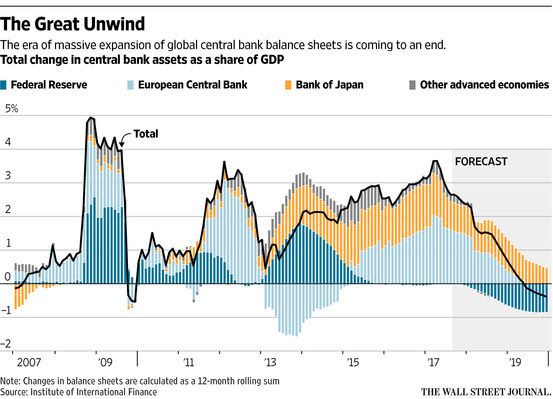 QE Unwind and Charge of the Horsemen