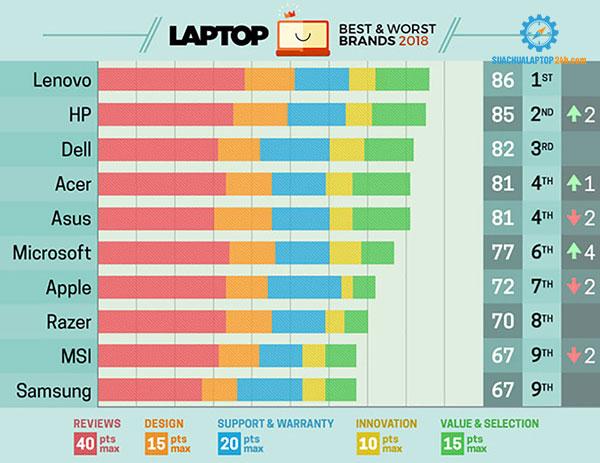 thuong-hieu-laptop-2