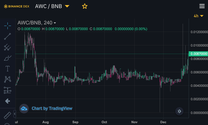 awc on binance dex