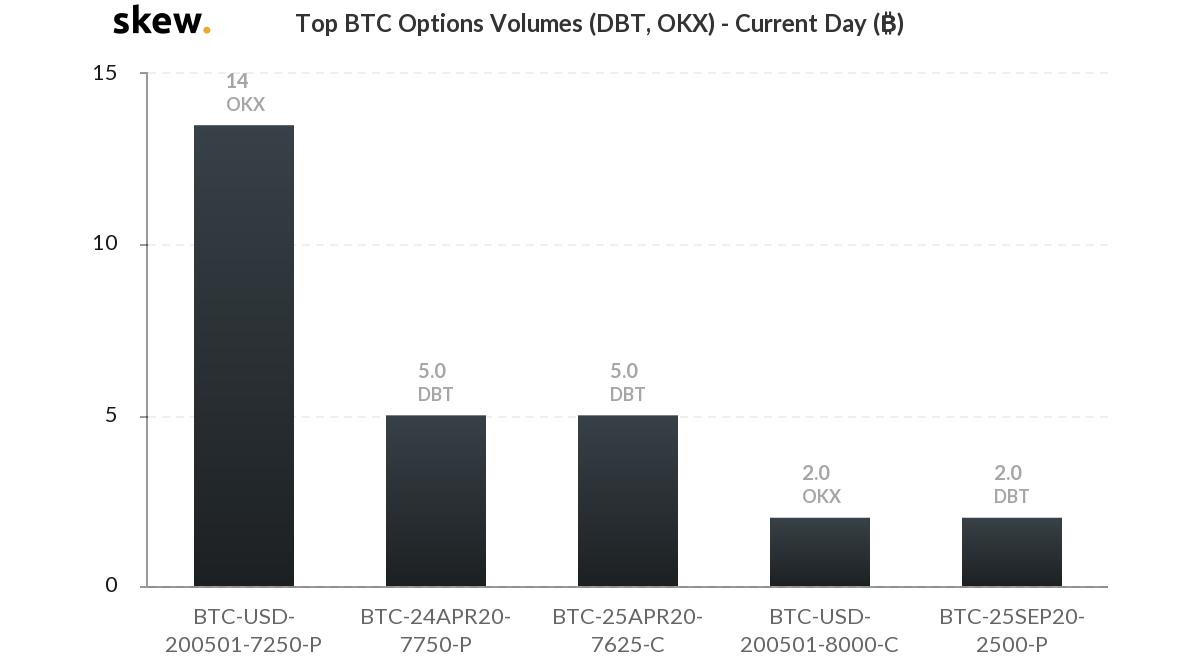 Opciones de BTC más comerciadas el día en curso. Fuente: Skew