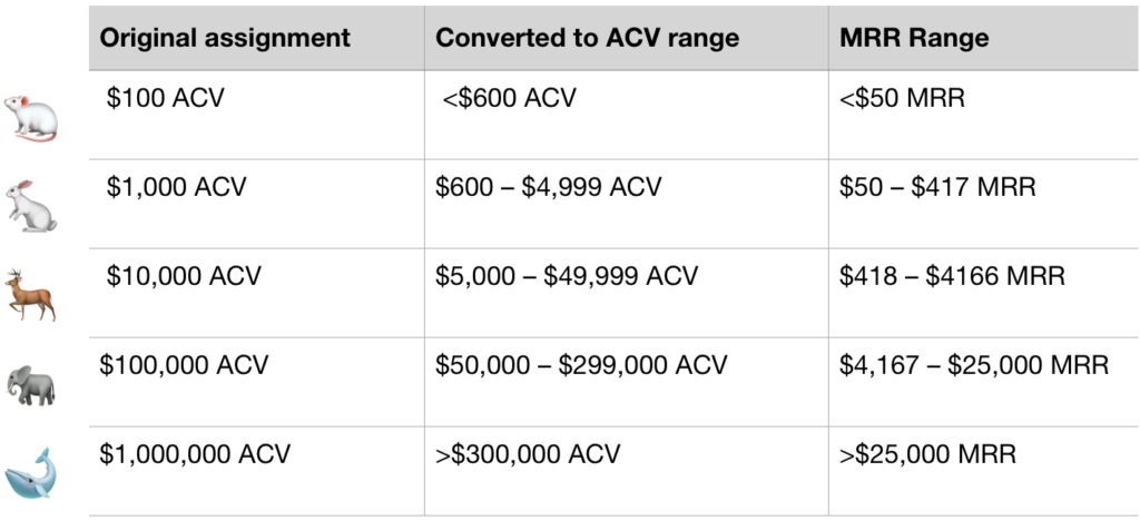 "Table defining the different type of ""animals"" (i.e. deal sizes) in SaaS"