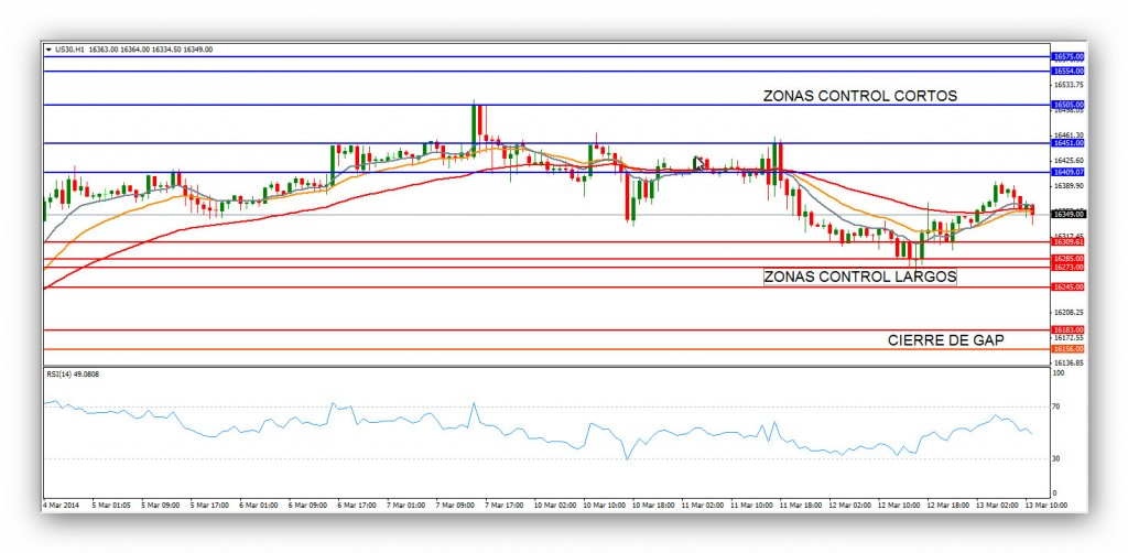 Compartirtrading Post Day Trading 2014 03 13 DJ 15minutos