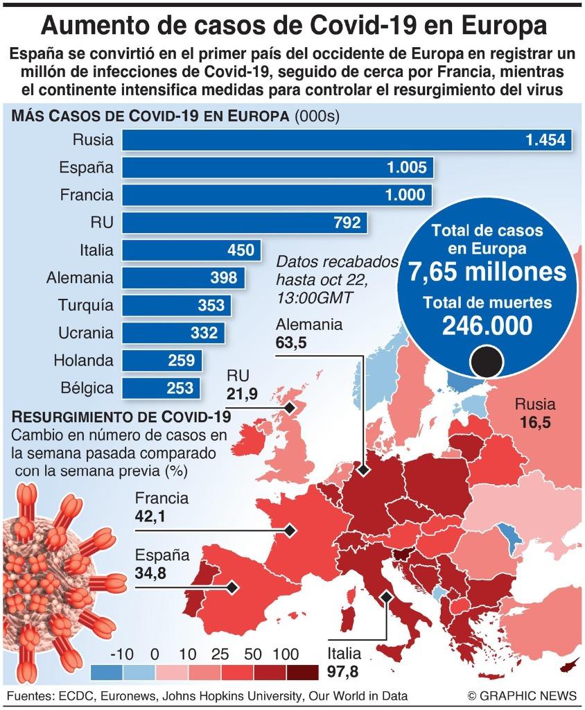 Imagen del número de casos de Covid en Europa
