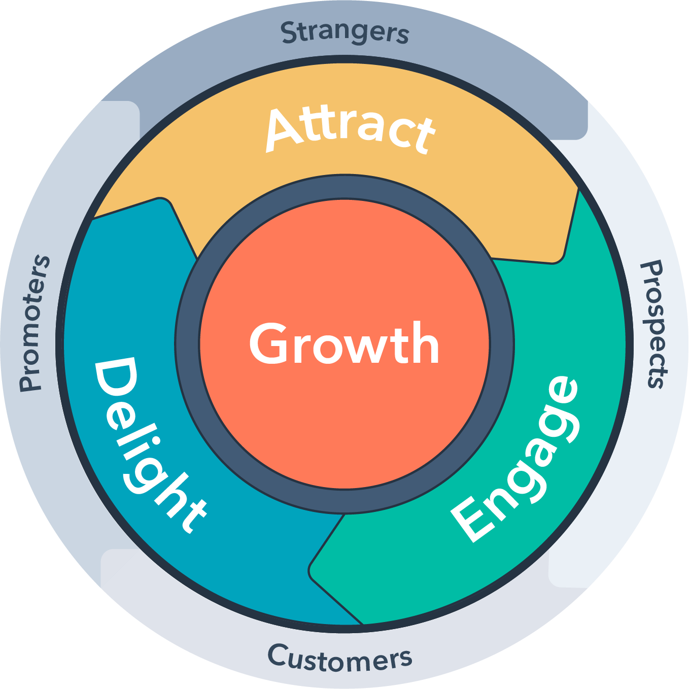 HubSpot's Funnel to Flywheel model. A new way to engage, nurture and grow your teams.