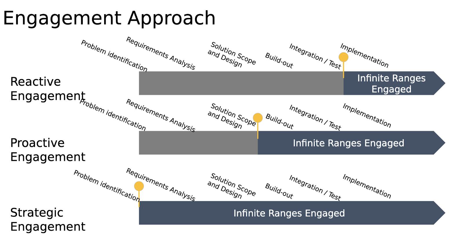 Infinite Ranges Engagement Chart