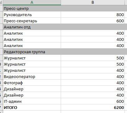 Расходы на персонал на третьем листе таблицы