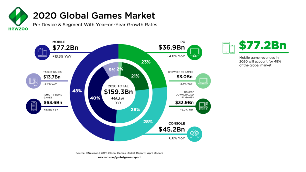 Global game market graphic