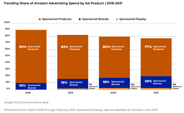 A graph of how many users opt for different types of Amazon advertising