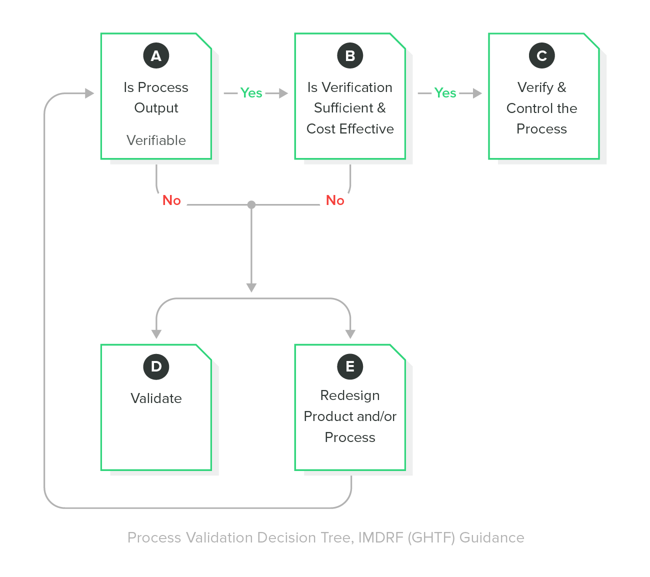 Process Validation Decision Tree