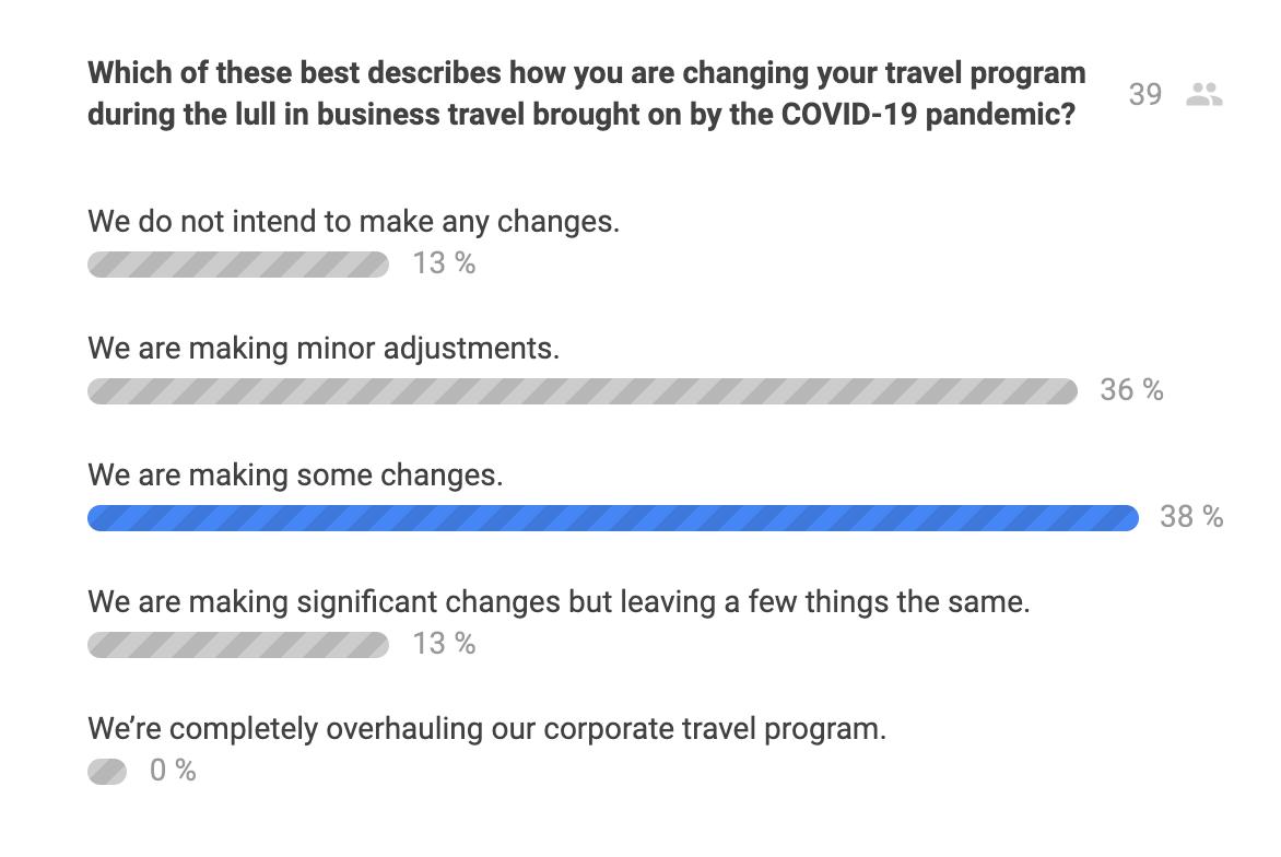Traxo Travel Program Changes Poll