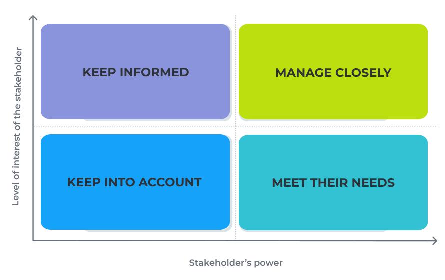 Stakeholder mapping: interest vs power