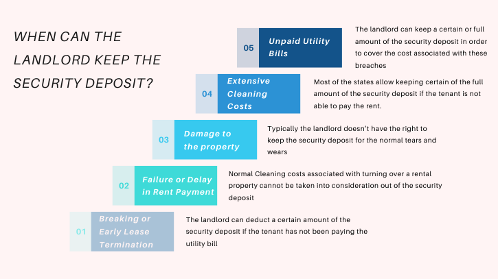 Infographics showing conditions when the landlord can keep the security deposit