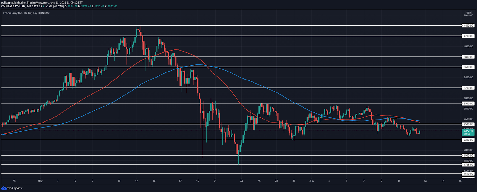 Ethereum price analysis: Ethereum fails to move below $2,200, reversal today?