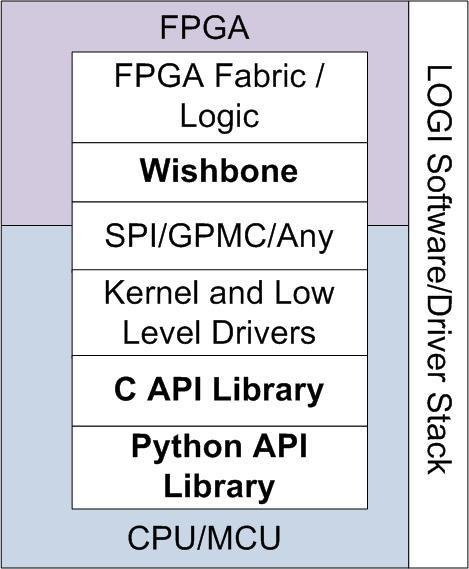 LOGI Pi User Manual - ValentFx Wiki