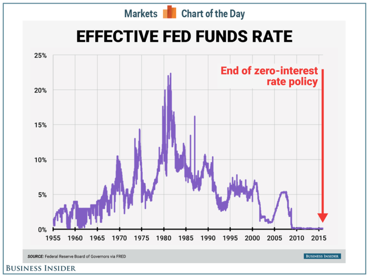 Federal Interest Rate Cuts